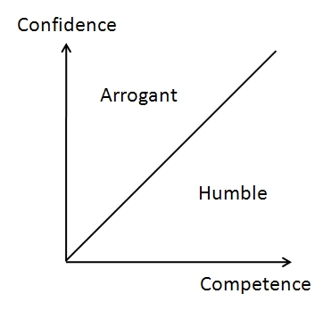 Confidence Vs. Competence